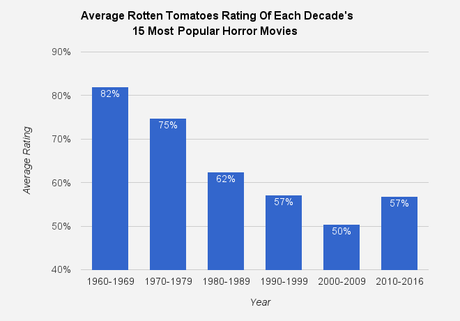 Horror Movie Ratings 1960 - Present