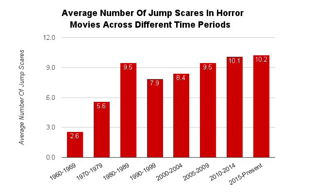 The average number of jump scares in horror movies